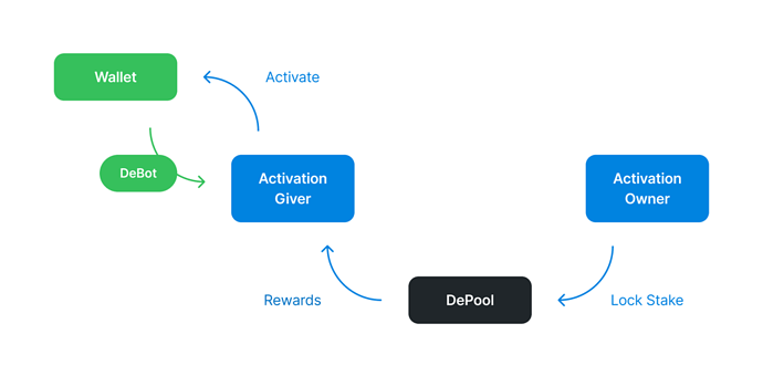 New wallet activation with DeBot